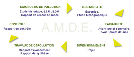 diagnostic de pollution gironde